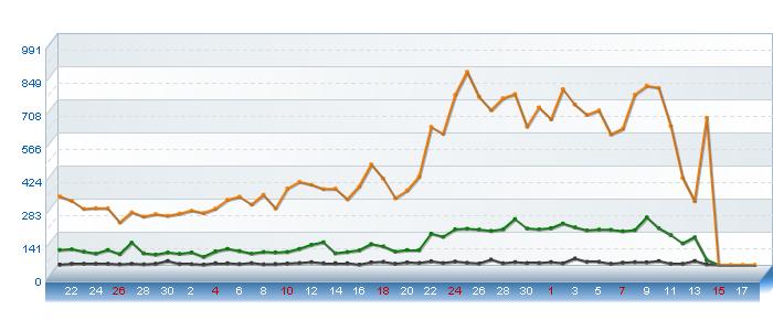 http://http51.persiangig.com/Histats_Chart/exportflaPNG.php2.png